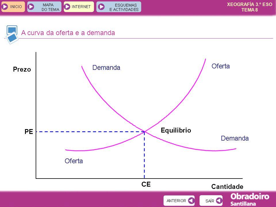 XEOGRAFÍA 3.º ESO TEMA 8 A curva da oferta e a demanda Prezo Cantidade