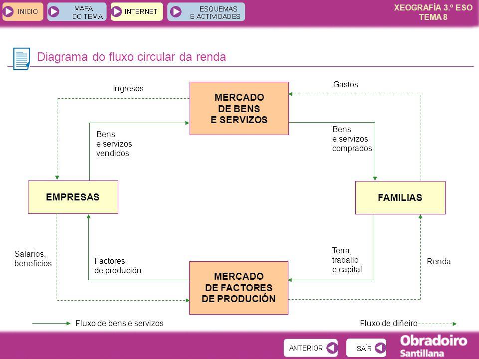 XEOGRAFÍA 3.º ESO TEMA 8 Diagrama do fluxo circular da renda MERCADO DE BENS E SERVIZOS MERCADO DE FACTORES DE PRODUCIÓN EMPRESAS FAMILIAS Ingresos Be
