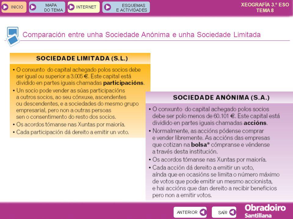XEOGRAFÍA 3.º ESO TEMA 8 Comparación entre unha Sociedade Anónima e unha Sociedade Limitada