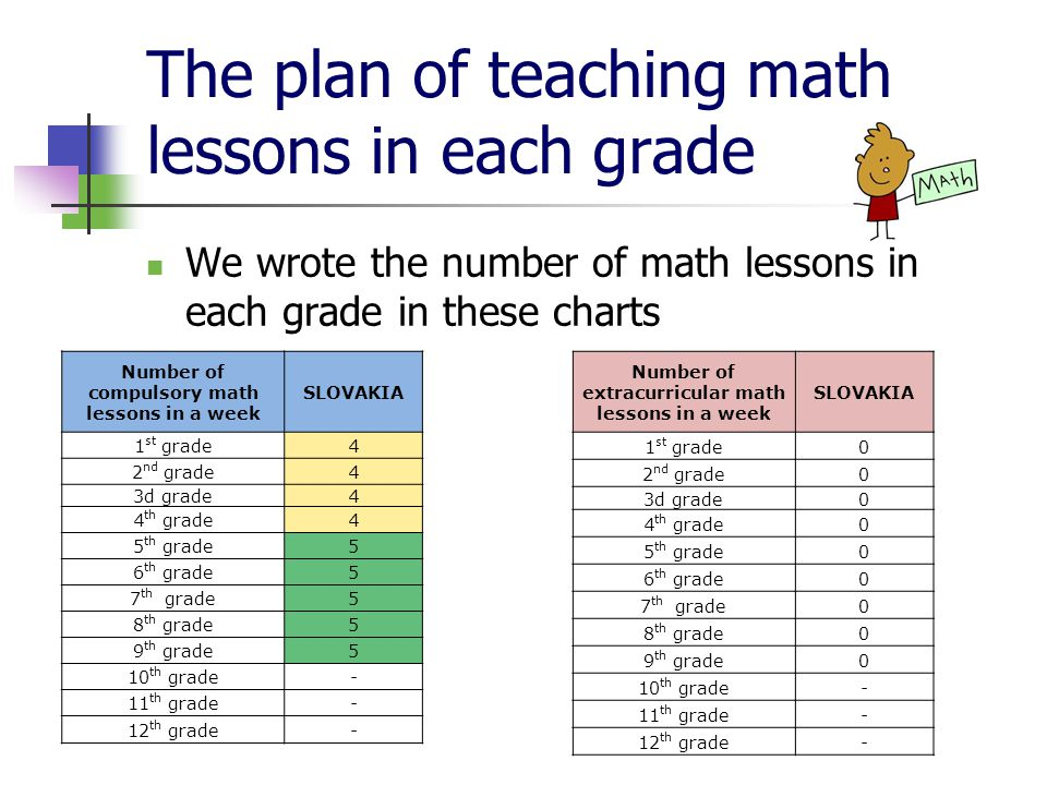 The plan of teaching math lessons in each grade We wrote the number of math lessons in each grade in these charts Number of compulsory math lessons in