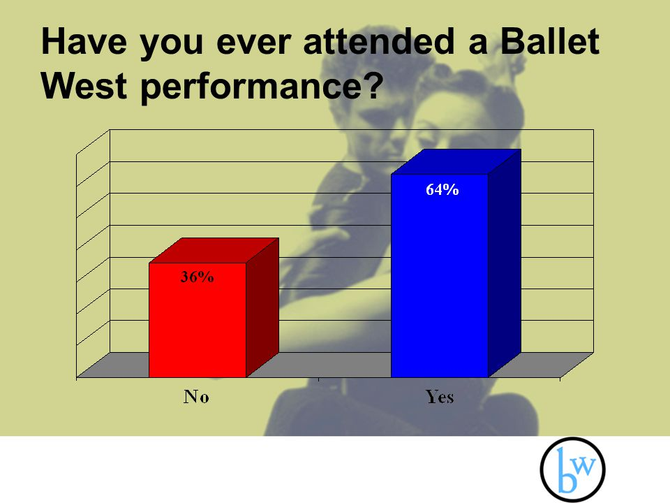 Have you ever attended a Ballet West performance