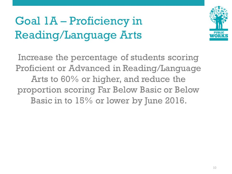 Goal 1A – Proficiency in Reading/Language Arts Increase the percentage of students scoring Proficient or Advanced in Reading/Language Arts to 60% or higher, and reduce the proportion scoring Far Below Basic or Below Basic in to 15% or lower by June 2016.