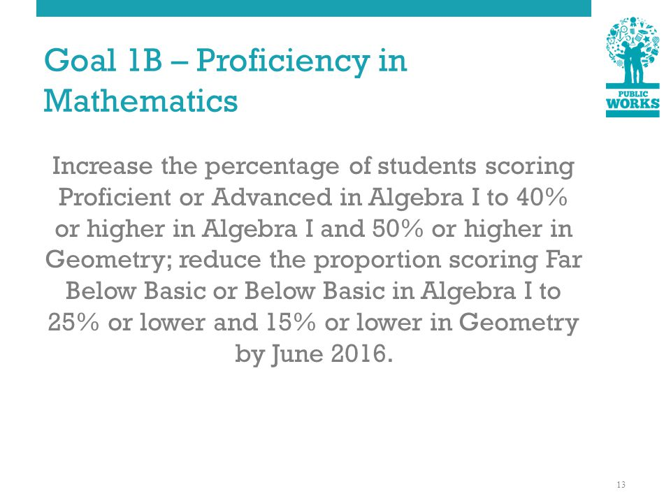 Goal 1B – Proficiency in Mathematics Increase the percentage of students scoring Proficient or Advanced in Algebra I to 40% or higher in Algebra I and 50% or higher in Geometry; reduce the proportion scoring Far Below Basic or Below Basic in Algebra I to 25% or lower and 15% or lower in Geometry by June 2016.