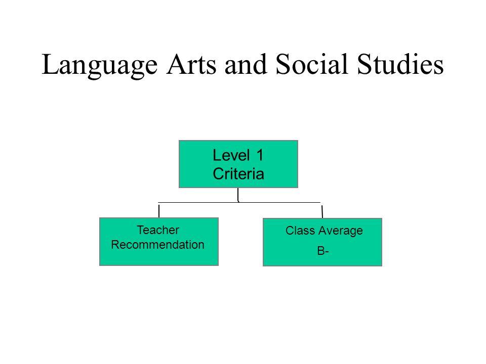 Language Arts and Social Studies Teacher Recommendation Class Average B- Level 1 Criteria