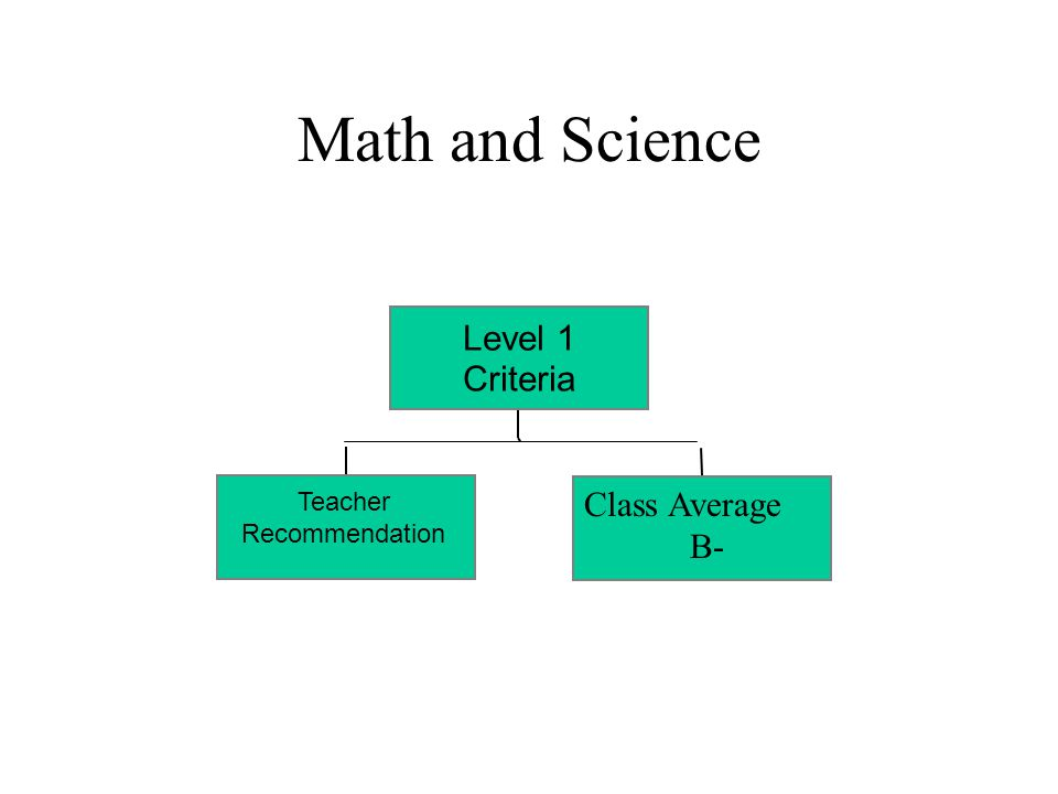 Math and Science Teacher Recommendation Class Average B- Level 1 Criteria