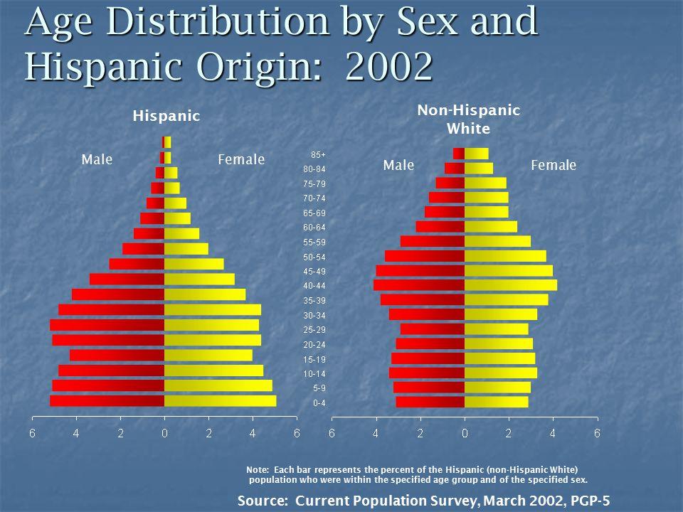 Age Distribution by Sex and Hispanic Origin: 2002 MaleFemale Male Hispanic Non-Hispanic White Source: Current Population Survey, March 2002, PGP-5 Note: Each bar represents the percent of the Hispanic (non-Hispanic White) population who were within the specified age group and of the specified sex.