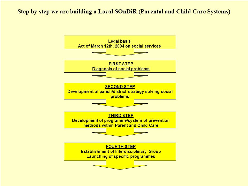 Step by step we are building a Local SOnDiR (Parental and Child Care Systems) FIRST STEP Diagnosis of social problems SECOND STEP Development of parish/district strategy solving social problems THIRD STEP Development of programme/system of prevention methods within Parent and Child Care FOURTH STEP Establishment of Interdisciplinary Group Launching of specific programmes Legal basis Act of March 12th, 2004 on social services