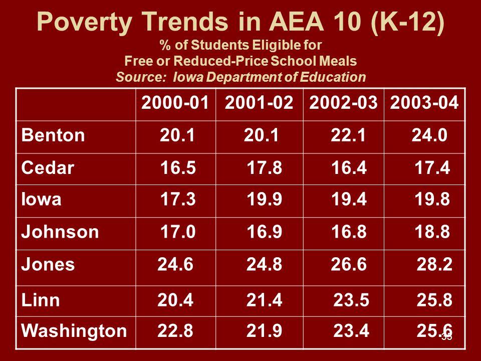35 Poverty Trends in AEA 10 (K-12) % of Students Eligible for Free or Reduced-Price School Meals Source: Iowa Department of Education 2000-012001-022002-032003-04 Benton 20.1 22.1 24.0 Cedar 16.5 17.8 16.4 17.4 Iowa 17.3 19.9 19.4 19.8 Johnson 17.0 16.9 16.8 18.8 Jones24.6 24.8 26.6 28.2 Linn20.4 21.4 23.5 25.8 Washington22.8 21.9 23.4 25.6
