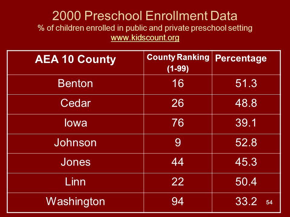 54 2000 Preschool Enrollment Data % of children enrolled in public and private preschool setting www.kidscount.org www.kidscount.org AEA 10 County County Ranking (1-99) Percentage Benton1651.3 Cedar2648.8 Iowa7639.1 Johnson952.8 Jones4445.3 Linn2250.4 Washington9433.2