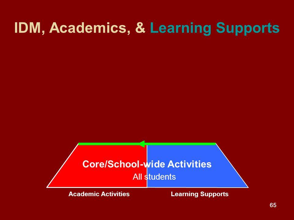 65 IDM, Academics, & Learning Supports Academic ActivitiesLearning Supports Academic ActivitiesLearning Supports Core/School-wide Activities All students