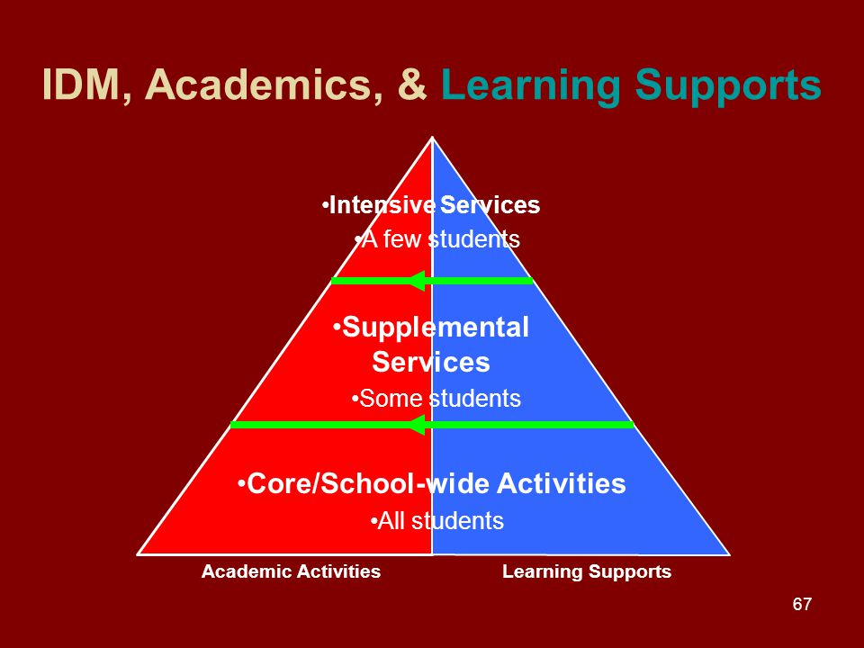 67 IDM, Academics, & Learning Supports Academic ActivitiesLearning Supports Academic ActivitiesLearning Supports Supplemental Services Some students Intensive Services A few students Core/School-wide Activities All students