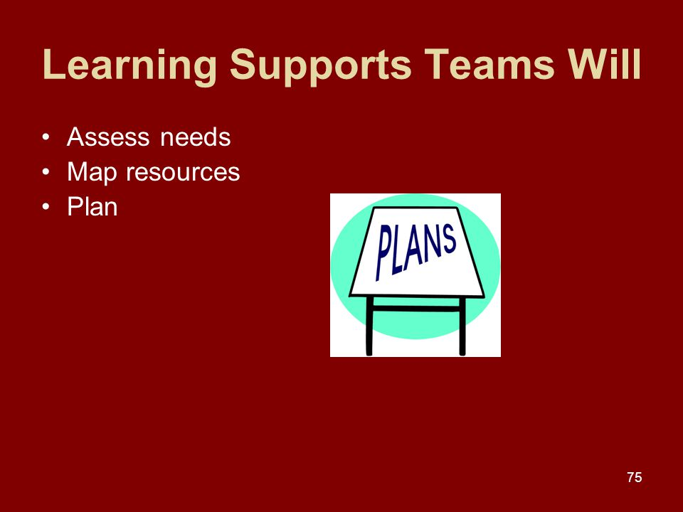75 Learning Supports Teams Will Assess needs Map resources Plan
