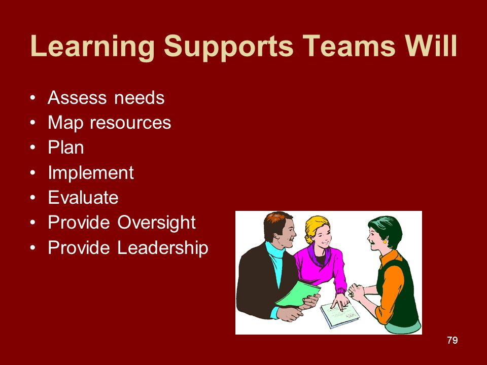 79 Learning Supports Teams Will Assess needs Map resources Plan Implement Evaluate Provide Oversight Provide Leadership