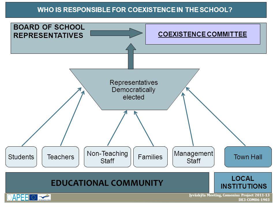Jyväskÿla Meeting, Comenius Project 2011-13 DE3-COM06-1903 WHO IS RESPONSIBLE FOR COEXISTENCE IN THE SCHOOL.