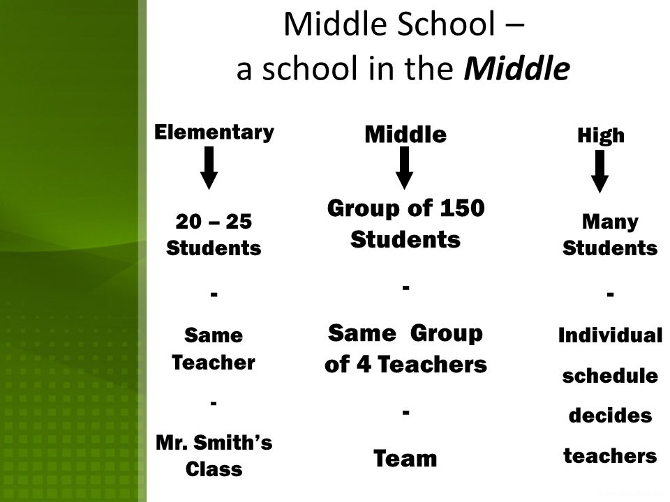 Welcome To Our New 6 th Grade Parents  Distinctive Characteristics of a Middle School  Teams  Elective Courses  Unified Arts Semester Classes