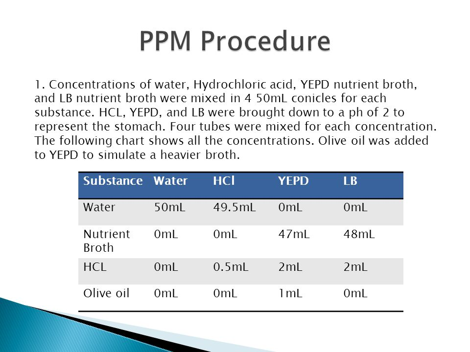 1. Concentrations of water, Hydrochloric acid, YEPD nutrient broth, and LB nutrient broth were mixed in 4 50mL conicles for each substance. HCL, YEPD,