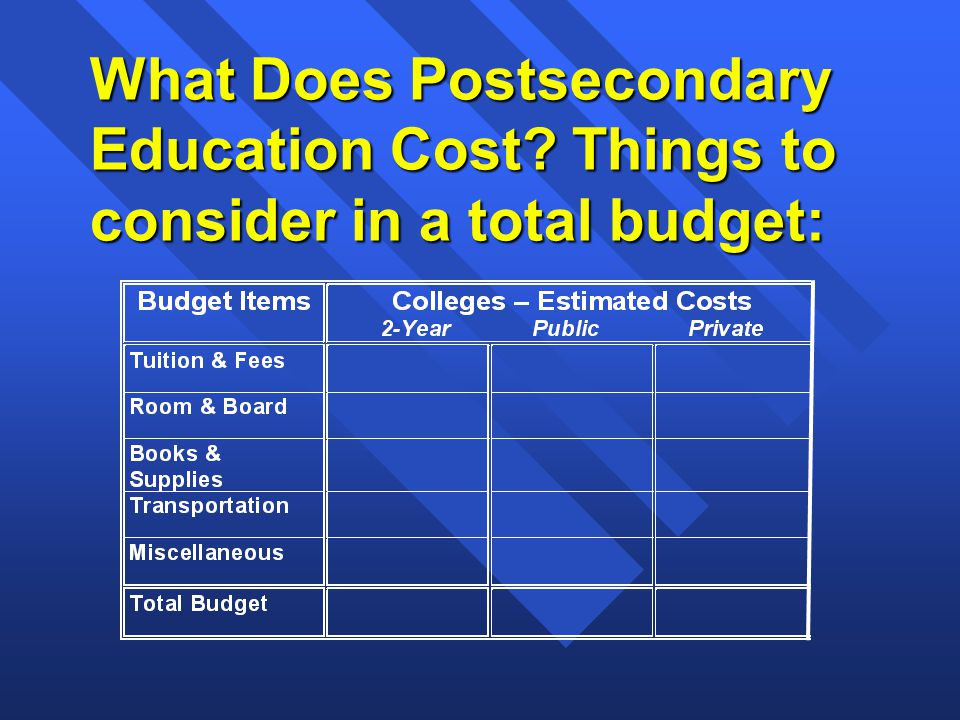 What Does Postsecondary Education Cost Things to consider in a total budget: