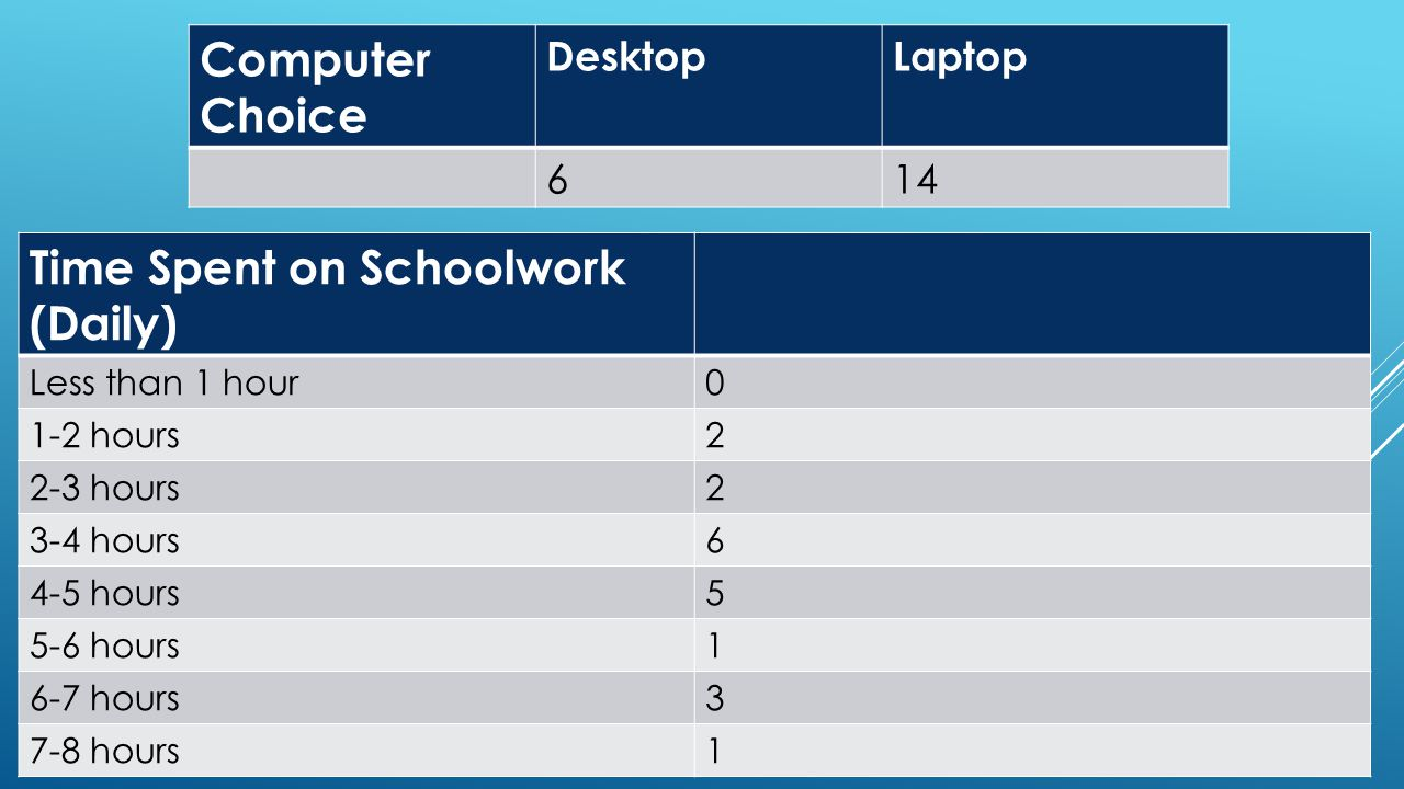 Computer Choice DesktopLaptop 614 Time Spent on Schoolwork (Daily) Less than 1 hour0 1-2 hours2 2-3 hours2 3-4 hours6 4-5 hours5 5-6 hours1 6-7 hours3