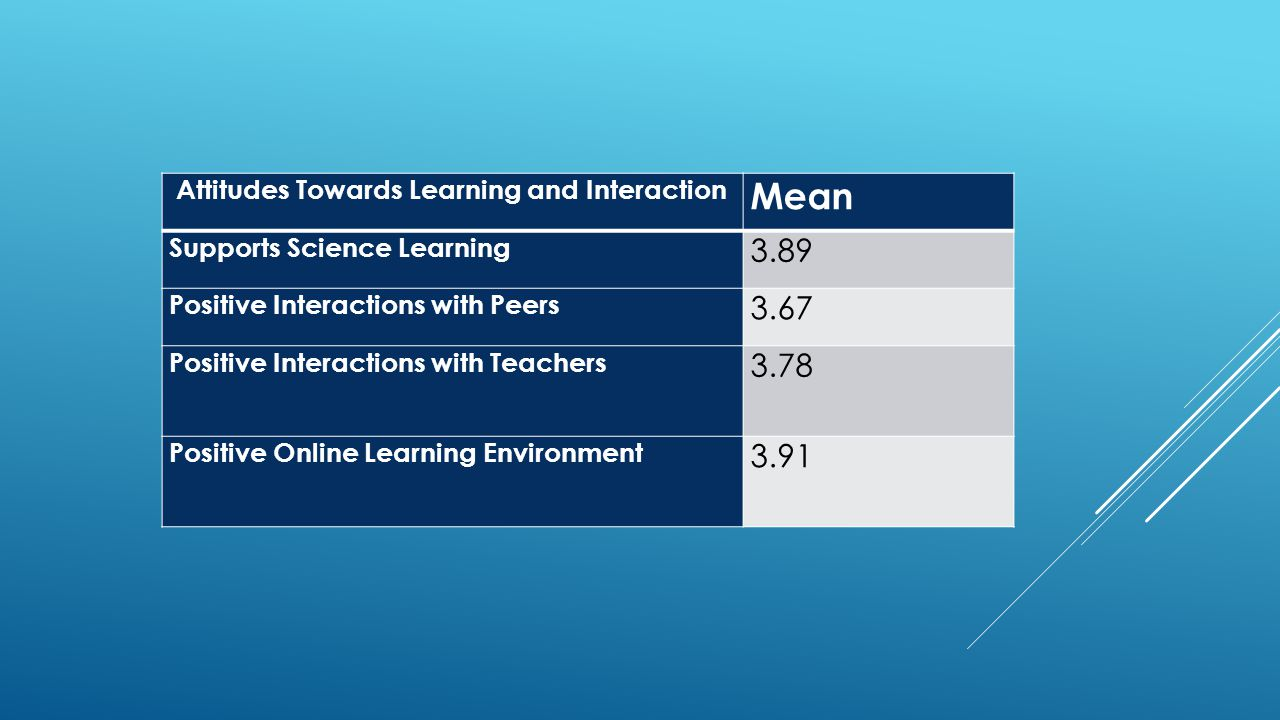 Attitudes Towards Learning and Interaction Mean Supports Science Learning 3.89 Positive Interactions with Peers 3.67 Positive Interactions with Teache