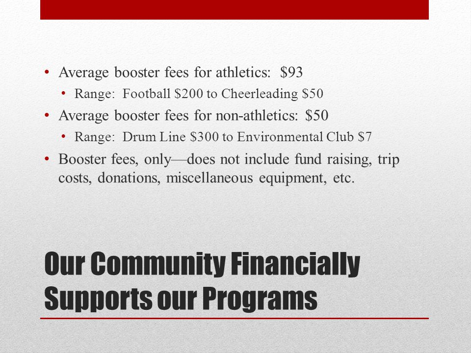 Our Community Financially Supports our Programs Average booster fees for athletics: $93 Range: Football $200 to Cheerleading $50 Average booster fees for non-athletics: $50 Range: Drum Line $300 to Environmental Club $7 Booster fees, only—does not include fund raising, trip costs, donations, miscellaneous equipment, etc.