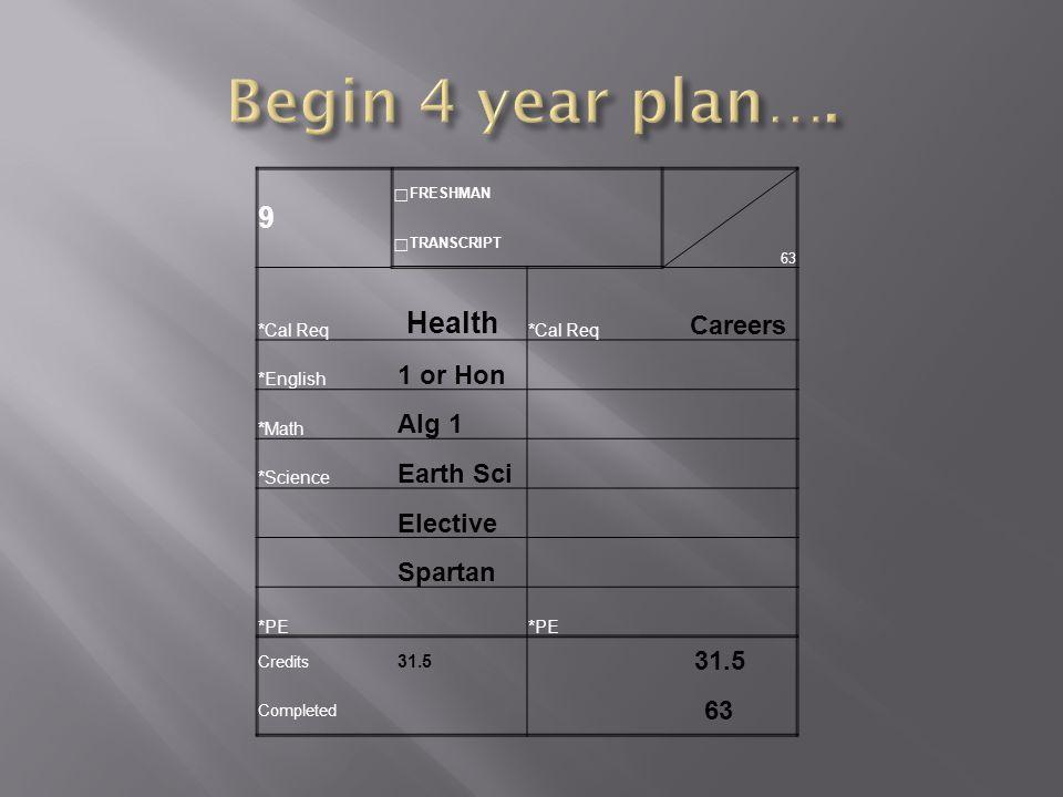 9  FRESHMAN 63  TRANSCRIPT *Cal Req Health *Cal Req Careers *English 1 or Hon *Math Alg 1 *Science Earth Sci Elective Spartan *PE Credits 31.5 Completed 63