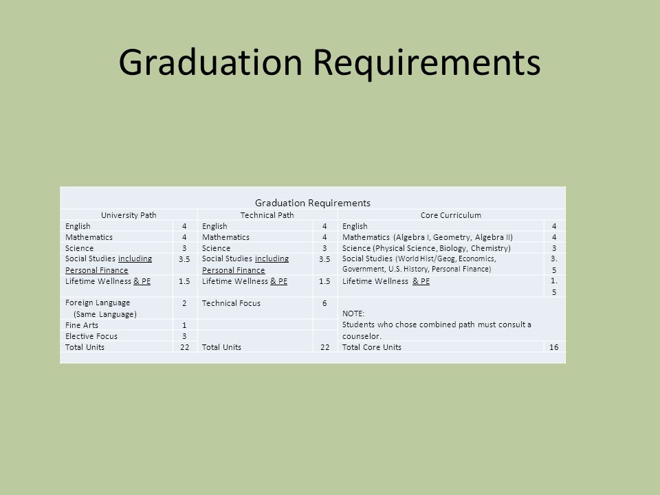 Graduation Requirements  Course selections for senior year will begin in March  All students must have 6 credit courses, even though most will only need three courses for graduation purposes.