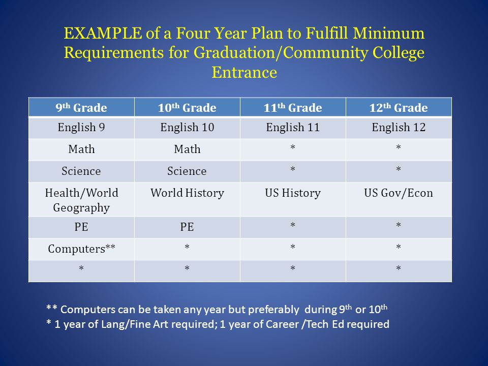 EXAMPLE of a Four Year Plan to Fulfill Minimum Requirements for Graduation/Community College Entrance 9 th Grade10 th Grade11 th Grade12 th Grade English 9English 10English 11English 12 Math ** Science ** Health/World Geography World HistoryUS HistoryUS Gov/Econ PE ** Computers***** **** ** Computers can be taken any year but preferably during 9 th or 10 th * 1 year of Lang/Fine Art required; 1 year of Career /Tech Ed required