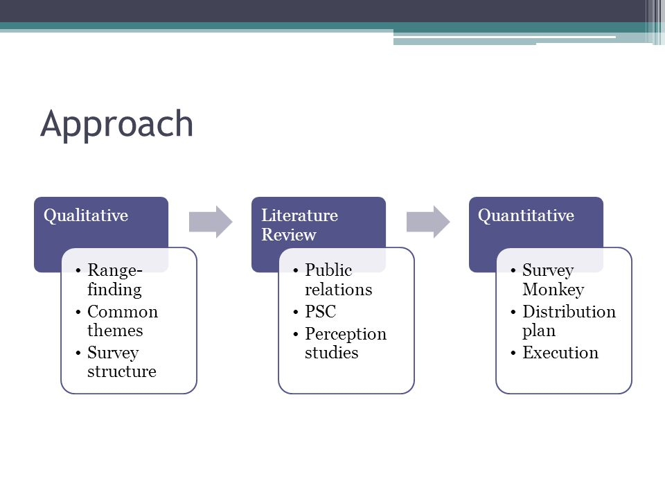 Qualitative Phase – What are perceived to be important aspects of school.