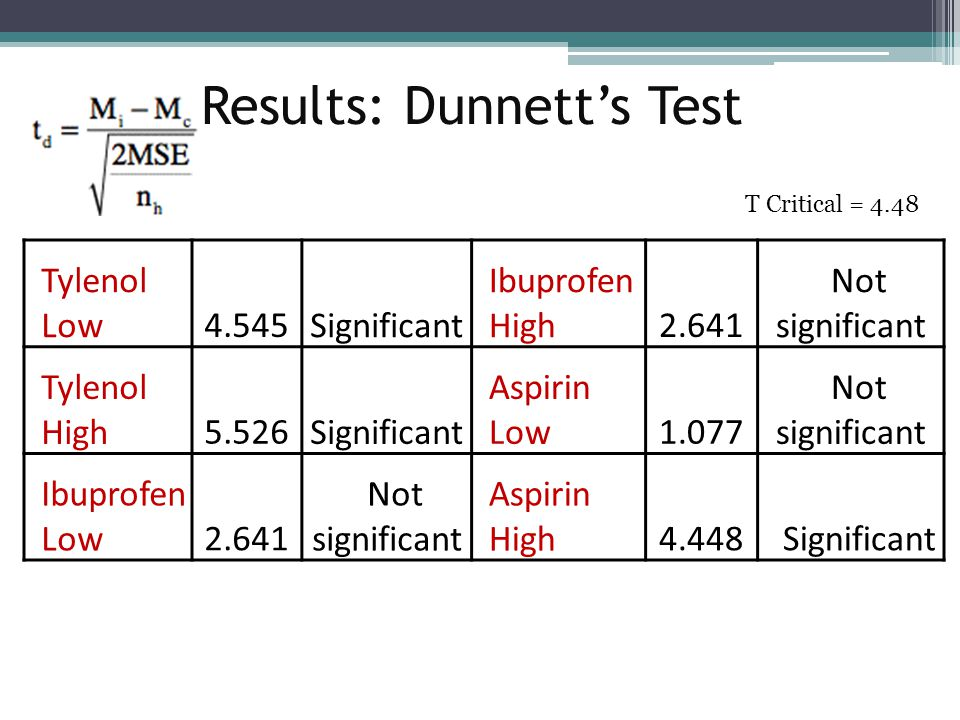 Results: Dunnett's Test Tylenol Low4.545 Significant Ibuprofen High2.641 Not significant Tylenol High5.526 Significant Aspirin Low1.077 Not significan