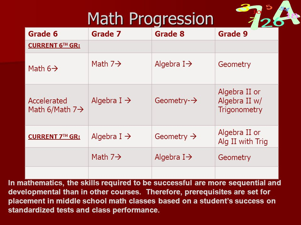 Math Progression Grade 6Grade 7Grade 8Grade 9 CURRENT 6 TH GR: Math 6  Math 7  Algebra I  Geometry Accelerated Math 6/Math 7  Algebra I  Geometry-  Algebra II or Algebra II w/ Trigonometry CURRENT 7 TH GR: Algebra I  Geometry  Algebra II or Alg II with Trig Math 7  Algebra I  Geometry In mathematics, the skills required to be successful are more sequential and developmental than in other courses.