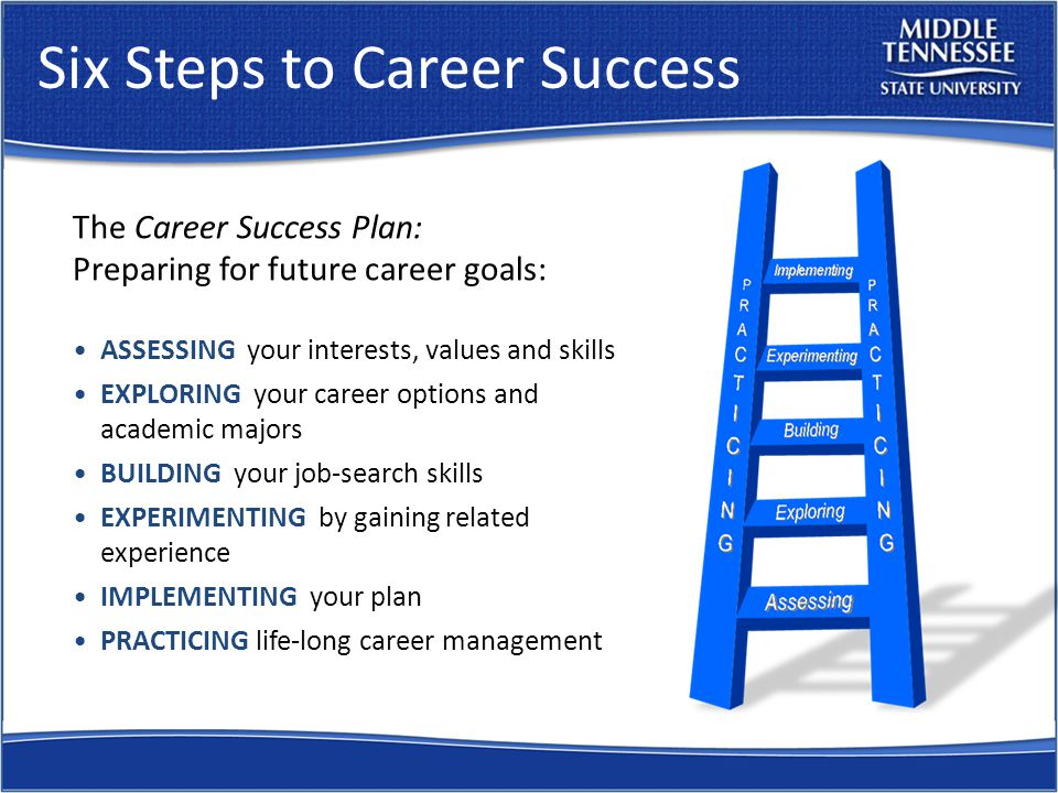 Six Steps to Career Success The Career Success Plan: Preparing for future career goals: ASSESSING your interests, values and skills EXPLORING your career options and academic majors BUILDING your job-search skills EXPERIMENTING by gaining related experience IMPLEMENTING your plan PRACTICING life-long career management