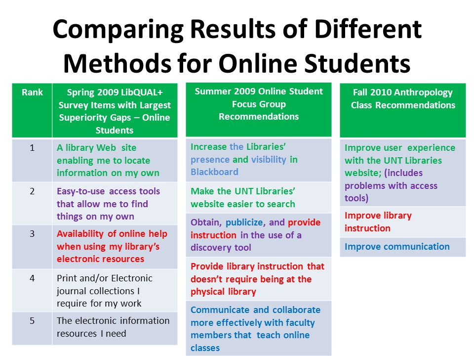 Comparing Results of Different Methods for Online Students RankSpring 2009 LibQUAL+ Survey Items with Largest Superiority Gaps – Online Students 1A library Web site enabling me to locate information on my own 2Easy-to-use access tools that allow me to find things on my own 3Availability of online help when using my library's electronic resources 4Print and/or Electronic journal collections I require for my work 5The electronic information resources I need Summer 2009 Online Student Focus Group Recommendations Increase the Libraries' presence and visibility in Blackboard Make the UNT Libraries' website easier to search Obtain, publicize, and provide instruction in the use of a discovery tool Provide library instruction that doesn't require being at the physical library Communicate and collaborate more effectively with faculty members that teach online classes Fall 2010 Anthropology Class Recommendations Improve user experience with the UNT Libraries website; (includes problems with access tools) Improve library instruction Improve communication