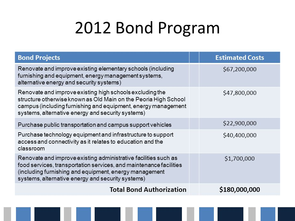 2012 Bond Program Bond ProjectsEstimated Costs Renovate and improve existing elementary schools (including furnishing and equipment, energy management systems, alternative energy and security systems) $67,200,000 Renovate and improve existing high schools excluding the structure otherwise known as Old Main on the Peoria High School campus (including furnishing and equipment, energy management systems, alternative energy and security systems) $47,800,000 Purchase public transportation and campus support vehicles $22,900,000 Purchase technology equipment and infrastructure to support access and connectivity as it relates to education and the classroom $40,400,000 Renovate and improve existing administrative facilities such as food services, transportation services, and maintenance facilities (including furnishing and equipment, energy management systems, alternative energy and security systems) $1,700,000 Total Bond Authorization$180,000,000