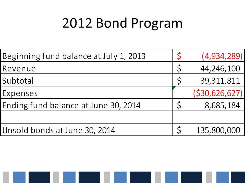 2012 Bond Program
