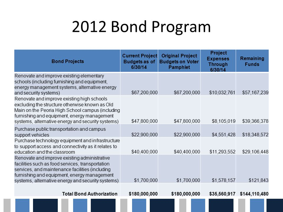 Bond Projects Current Project Budgets as of 6/30/14 Original Project Budgets on Voter Pamphlet Project Expenses Through 6/30/14 Remaining Funds Renovate and improve existing elementary schools (including furnishing and equipment, energy management systems, alternative energy and security systems)$67,200,000 $10,032,761$57,167,239 Renovate and improve existing high schools excluding the structure otherwise known as Old Main on the Peoria High School campus (including furnishing and equipment, energy management systems, alternative energy and security systems)$47,800,000 $8,105,019$39,366,378 Purchase public transportation and campus support vehicles$22,900,000 $4,551,428$18,348,572 Purchase technology equipment and infrastructure to support access and connectivity as it relates to education and the classroom$40,400,000 $11,293,552$29,106,448 Renovate and improve existing administrative facilities such as food services, transportation services, and maintenance facilities (including furnishing and equipment, energy management systems, alternative energy and security systems)$1,700,000 $1,578,157$121,843 Total Bond Authorization$180,000,000 $35,560,917$144,110,480