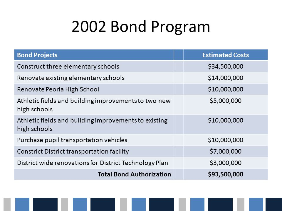 2002 Bond Program Bond ProjectsEstimated Costs Construct three elementary schools$34,500,000 Renovate existing elementary schools$14,000,000 Renovate Peoria High School$10,000,000 Athletic fields and building improvements to two new high schools $5,000,000 Athletic fields and building improvements to existing high schools $10,000,000 Purchase pupil transportation vehicles$10,000,000 Constrict District transportation facility$7,000,000 District wide renovations for District Technology Plan$3,000,000 Total Bond Authorization$93,500,000