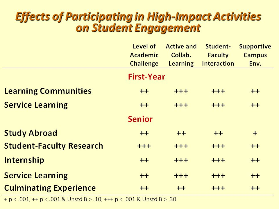High-Impact Activities Increase Odds Students Will: Invest time and effort Invest time and effort Interact with faculty and peers about substantive matters Interact with faculty and peers about substantive matters Experience diversity Experience diversity Get more frequent feedback Get more frequent feedback Reflect & integrate learning Reflect & integrate learning Discover relevance of learning through real-world applications Discover relevance of learning through real-world applications