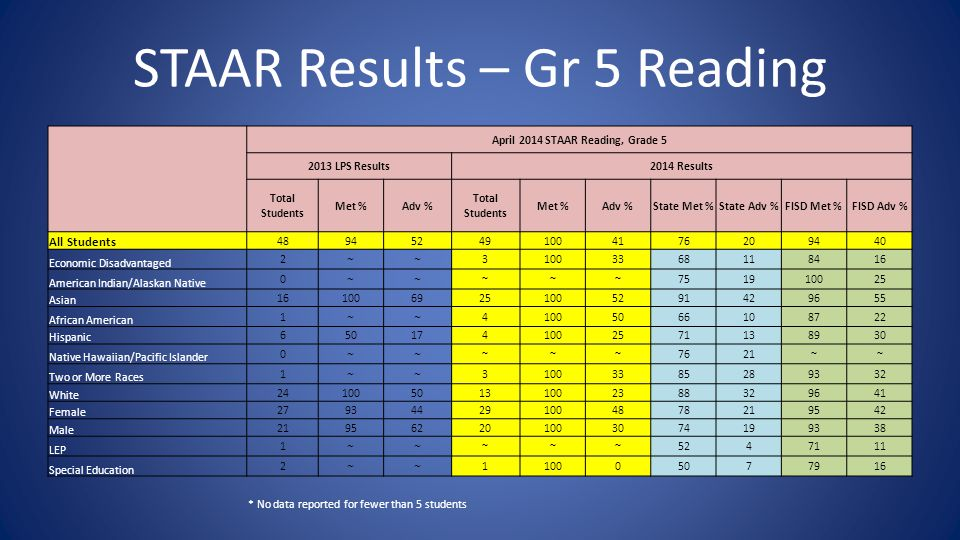 STAAR Results – Gr 5 Reading April 2014 STAAR Reading, Grade 5 2013 LPS Results2014 Results Total Students Met %Adv % Total Students Met %Adv %State Met %State Adv %FISD Met %FISD Adv % All Students 489452491004176209440 Economic Disadvantaged 2 ~~ 31003368118416 American Indian/Alaskan Native 0 ~~ ~~~751910025 Asian 1610069251005291429655 African American 1 ~~ 41005066108722 Hispanic 6501741002571138930 Native Hawaiian/Pacific Islander 0 ~~ ~~~7621~~ Two or More Races 1 ~~ 31003385289332 White 2410050131002388329641 Female 279344291004878219542 Male 219562201003074199338 LEP 1 ~~ ~~~5247111 Special Education 2 ~~ 110005077916 * No data reported for fewer than 5 students