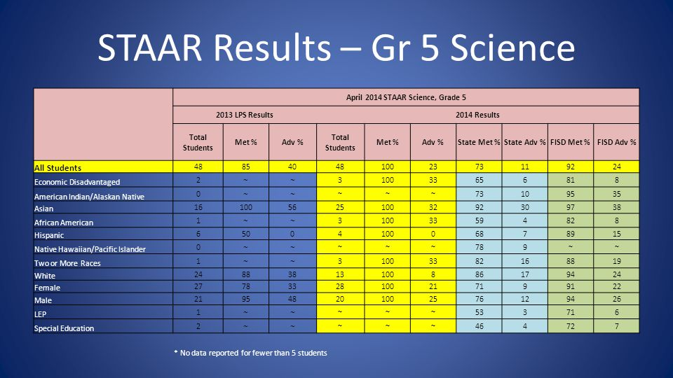 STAAR Results – Gr 5 Science April 2014 STAAR Science, Grade 5 2013 LPS Results2014 Results Total Students Met %Adv % Total Students Met %Adv %State Met %State Adv %FISD Met %FISD Adv % All Students 488540481002373119224 Economic Disadvantaged 2 ~~ 310033656818 American Indian/Alaskan Native 0 ~~ ~~~73109535 Asian 1610056251003292309738 African American 1 ~~ 310033594828 Hispanic 6500410006878915 Native Hawaiian/Pacific Islander 0 ~~ ~~~789~~ Two or More Races 1 ~~ 31003382168819 White 24883813100886179424 Female 27783328100217199122 Male 219548201002576129426 LEP 1 ~~ ~~~533716 Special Education 2 ~~ ~~~464727 * No data reported for fewer than 5 students