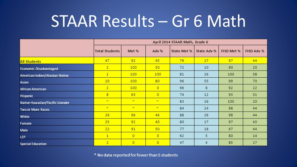 STAAR Results – Gr 6 Math April 2014 STAAR Math, Grade 6 Total StudentsMet %Adv %State Met %State Adv %FISD Met %FISD Adv % All Students 47924579179744 Economic Disadvantaged 21005072109020 American Indian/Alaskan Native 1100 811610058 Asian 101008096559970 African American 210006689222 Hispanic 863074129331 Native Hawaiian/Pacific Islander ~~~831610020 Two or More Races ~~~84249844 White 26964688269844 Female 25924080179743 Male 22915077189744 LEP 1006258014 Special Education 2004748517 * No data reported for fewer than 5 students