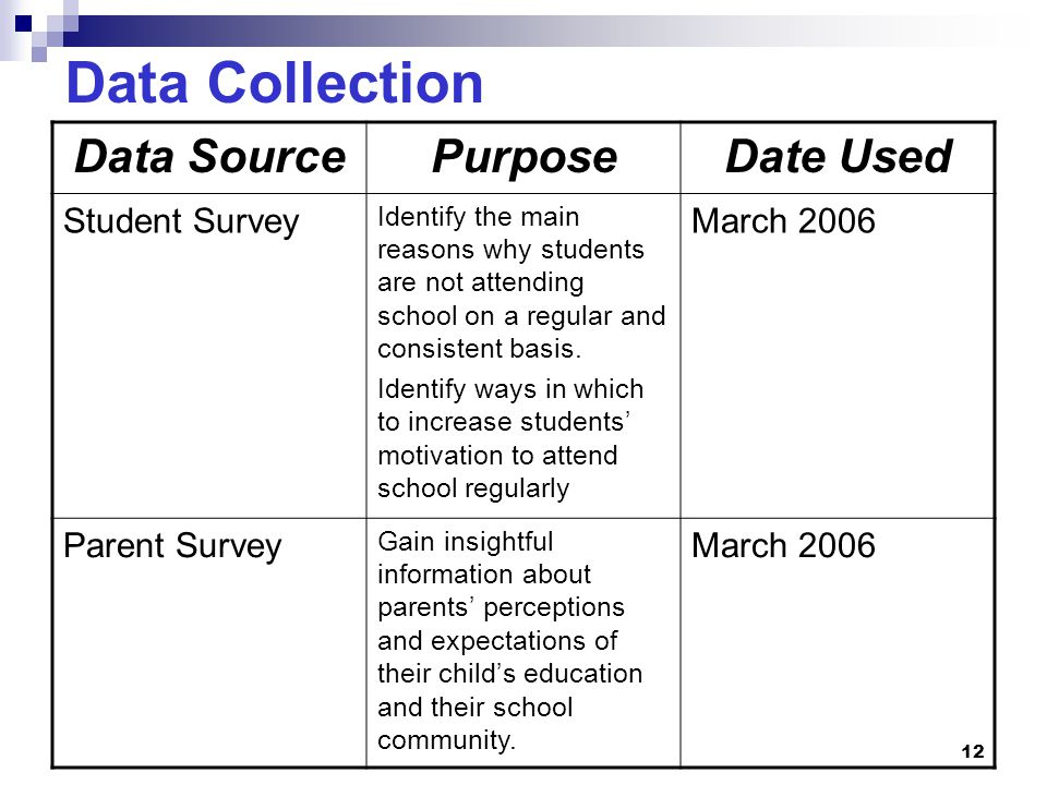 12 Data Collection Data SourcePurposeDate Used Student Survey Identify the main reasons why students are not attending school on a regular and consist