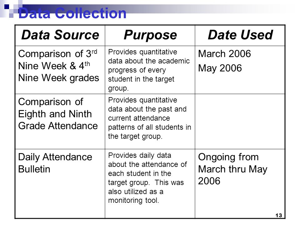 13 Data Collection Data SourcePurposeDate Used Comparison of 3 rd Nine Week & 4 th Nine Week grades Provides quantitative data about the academic prog