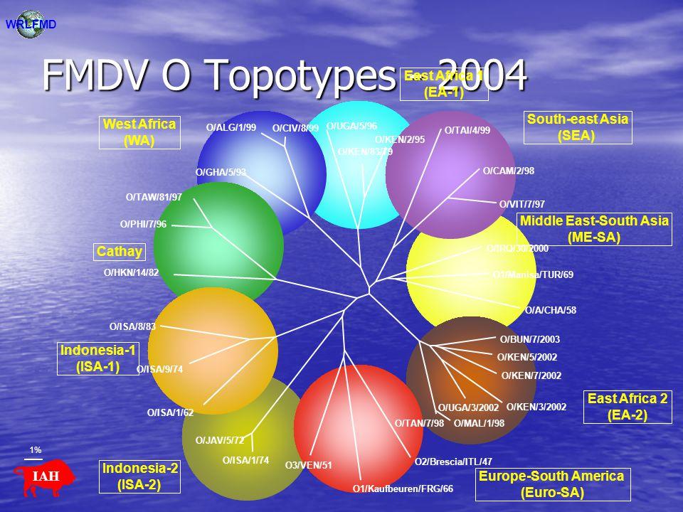 FMDV O Topotypes - 2004 1% O/A/CHA/58 O1/Manisa/TUR/69 O/ALG/1/99 O/CIV/8/99 O/GHA/5/93 O/KEN/83/79 O/KEN/2/95 O/UGA/5/96 O/BUN/7/2003 O/KEN/5/2002 O/