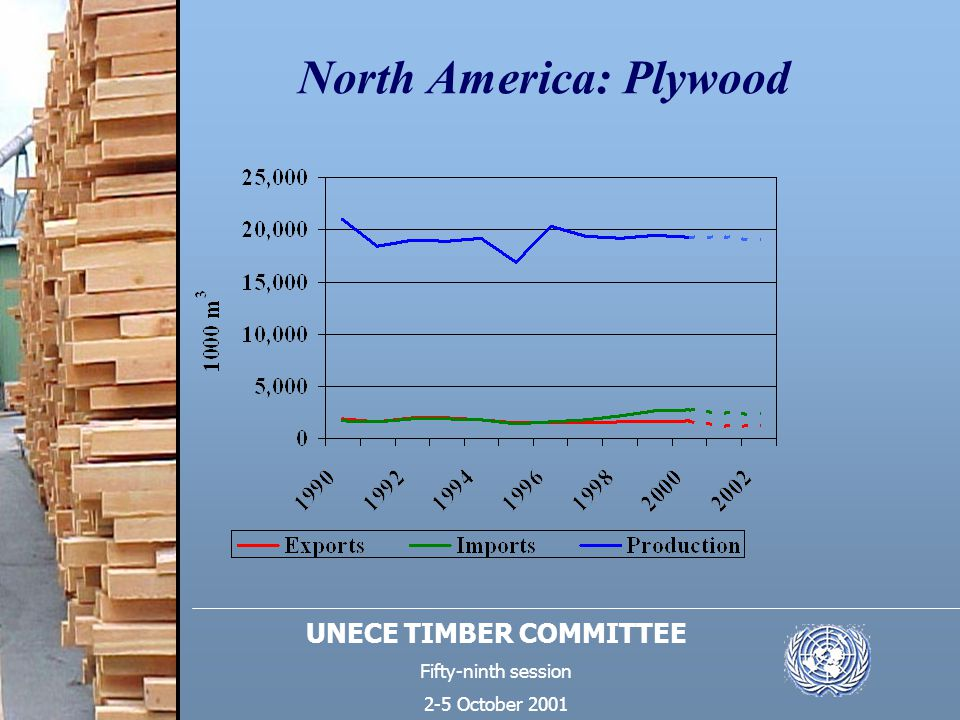 UNECE TIMBER COMMITTEE Fifty-ninth session 2-5 October 2001 North America: Plywood