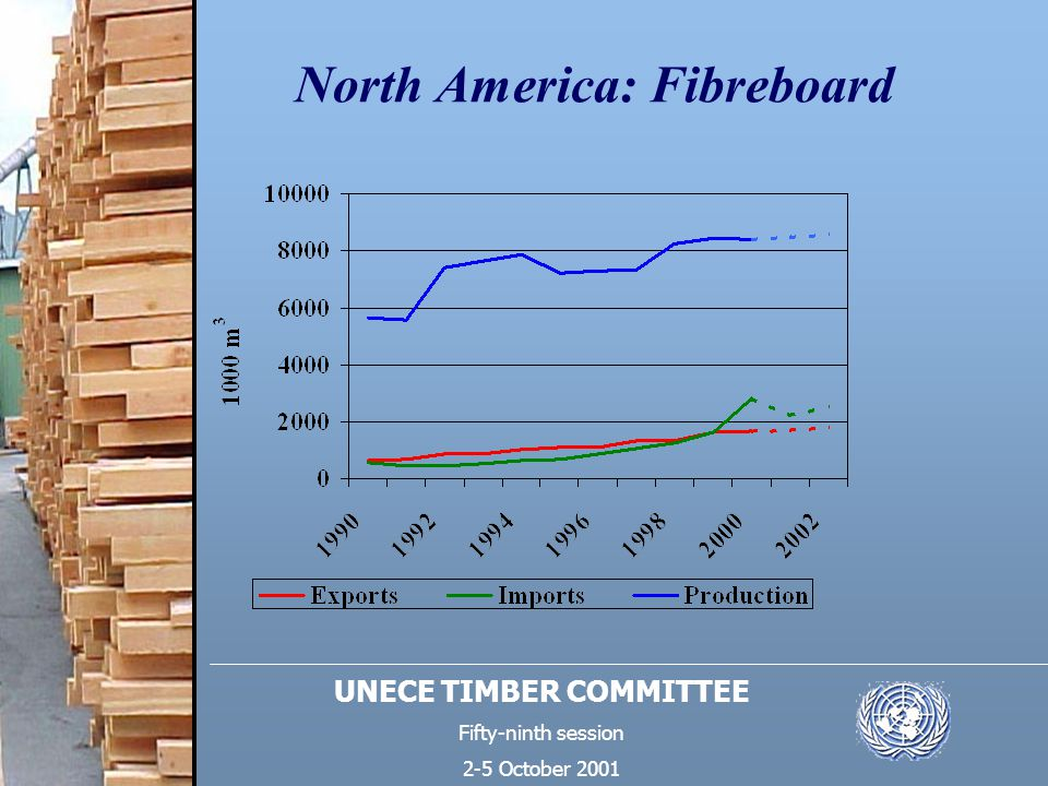 UNECE TIMBER COMMITTEE Fifty-ninth session 2-5 October 2001 North America: Fibreboard