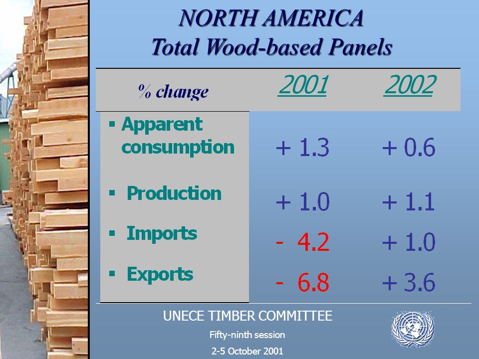UNECE TIMBER COMMITTEE Fifty-ninth session 2-5 October 2001 NORTH AMERICA Total Wood-based Panels