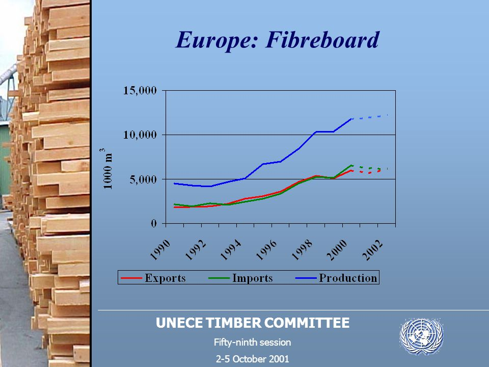 UNECE TIMBER COMMITTEE Fifty-ninth session 2-5 October 2001 Europe: Fibreboard