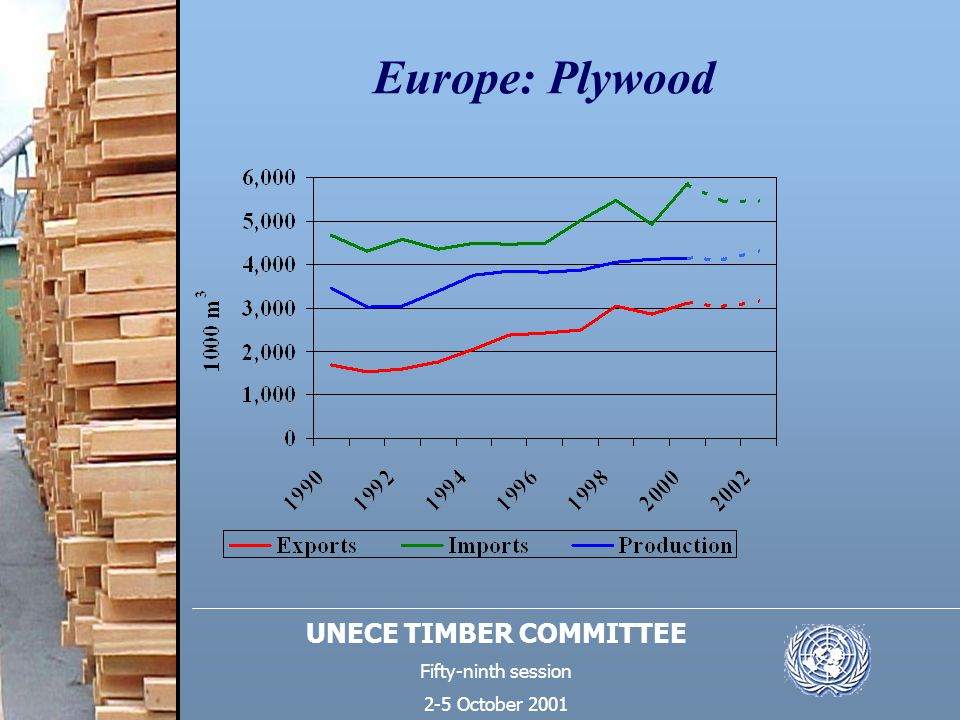 UNECE TIMBER COMMITTEE Fifty-ninth session 2-5 October 2001 Europe: Plywood