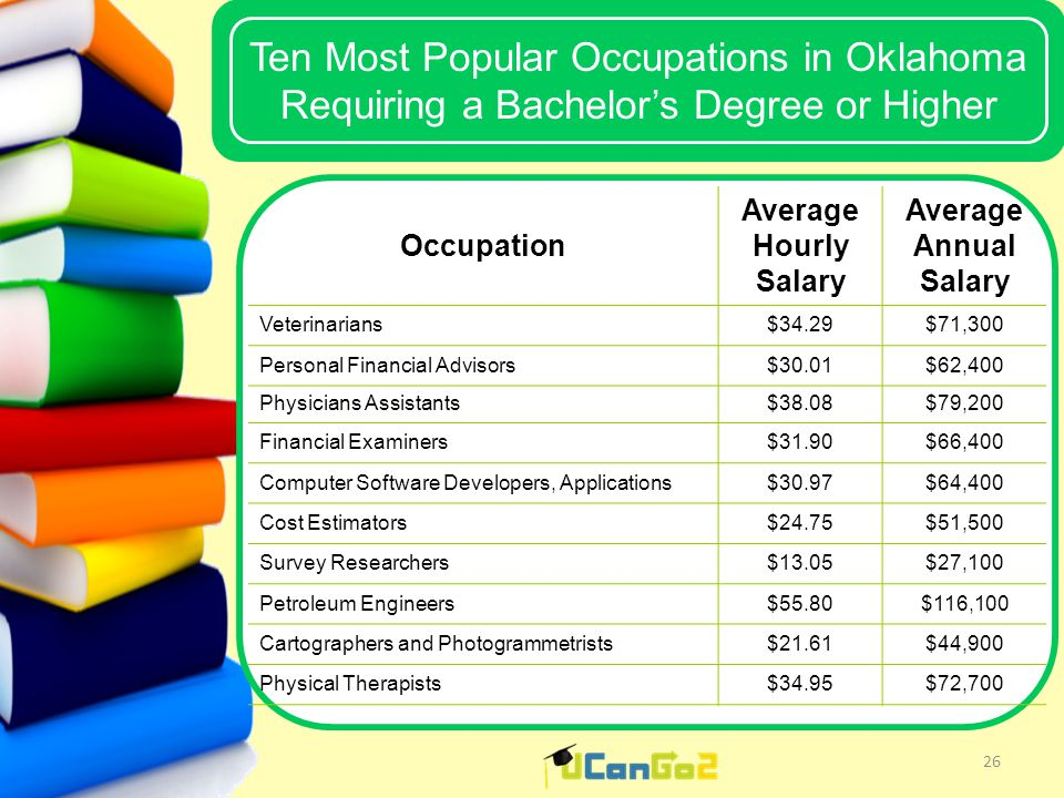 UCanGo2 Ten Most Popular Occupations in Oklahoma Requiring a Bachelor's Degree or Higher 26 Occupation Average Hourly Salary Average Annual Salary Veterinarians$34.29$71,300 Personal Financial Advisors$30.01$62,400 Physicians Assistants$38.08$79,200 Financial Examiners$31.90$66,400 Computer Software Developers, Applications$30.97$64,400 Cost Estimators$24.75$51,500 Survey Researchers$13.05$27,100 Petroleum Engineers$55.80$116,100 Cartographers and Photogrammetrists$21.61$44,900 Physical Therapists$34.95$72,700