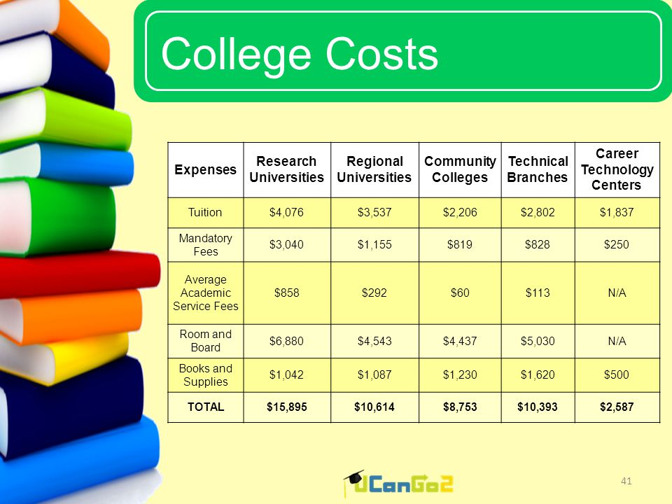 UCanGo2 College Costs 41 Expenses Research Universities Regional Universities Community Colleges Technical Branches Career Technology Centers Tuition$4,076$3,537$2,206$2,802$1,837 Mandatory Fees $3,040$1,155$819$828$250 Average Academic Service Fees $858$292$60$113N/A Room and Board $6,880$4,543$4,437$5,030N/A Books and Supplies $1,042$1,087$1,230$1,620$500 TOTAL$15,895$10,614$8,753$10,393$2,587